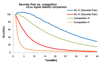 Signal stability of GLuc assays using GL-S or GL-H buffers